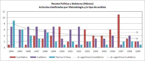 Politica y Gobierno CIDE